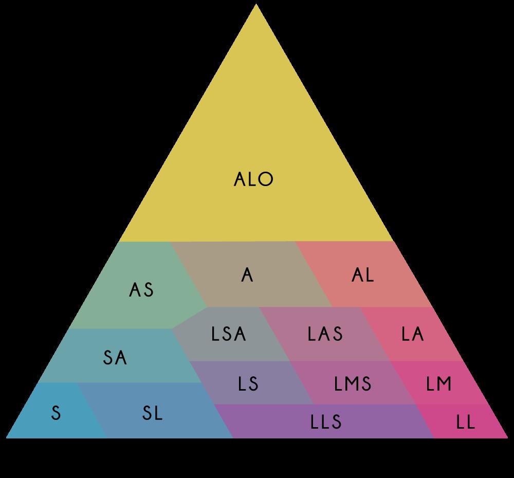Triangle de JAMAGNE ou triangle des textures